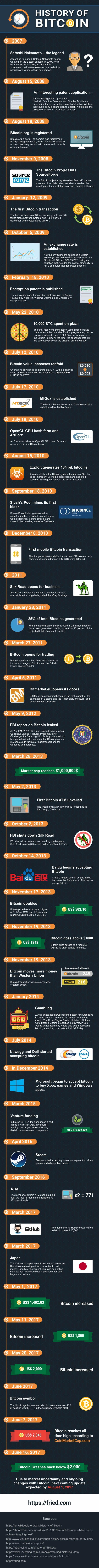 Here is a long-form infographic courtesy of fried.com detailing the history of BitCoin cryptocurrency from its inception to the present day.