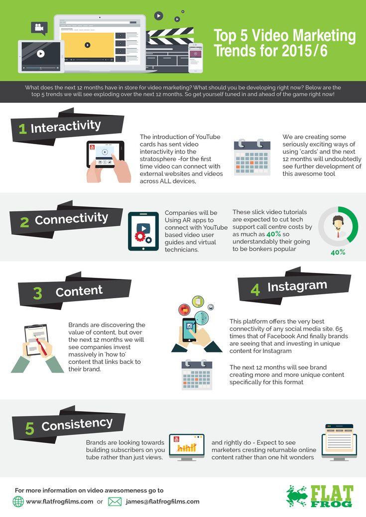 Video marketing infographic 2015
