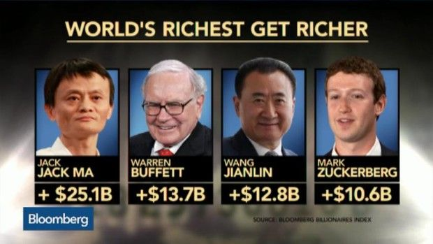 "The richest people on Earth got richer in 2014, adding $92 billion to their collective fortune in the face of falling energy prices and geopolitical turmoil incited by Russian President Vladimir Putin. Bloomberg's Pimm Fox, Scarlet Fu and Cory Johnson have more on ""Street Smart."" (Source: Bloomberg)"