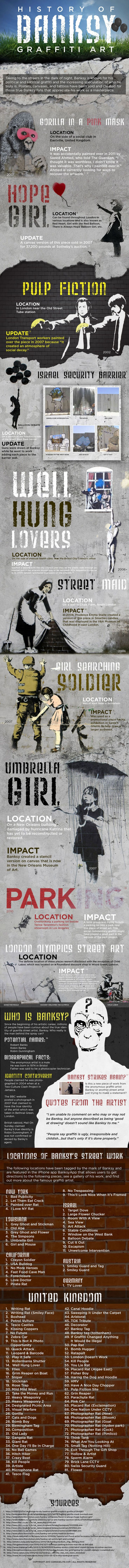 Banksy Artwork Names and Locations Infographic. Topic: painting, grafitti, street art, painter, activism.