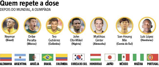 Nos #JogosOlímpicos, apenas 16 seleções iniciam dia 3 a disputa pelas medalhas. E 11 delas estiveram em campo há dois anos. Considerando os jogadores, a lista é ainda menor – sete atletas estão de volta. (27/07/2016) #JogosOlímpicos #Rio2016 #Olimpíadas #SeleçãoOlímpica #Brasil #SeleçãoBrasileira #Infográfico #Infografia #HojeEmDia