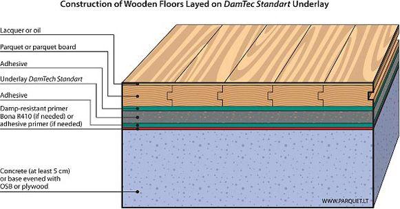 Parquet Floor Installation Methods Parquet Flooring