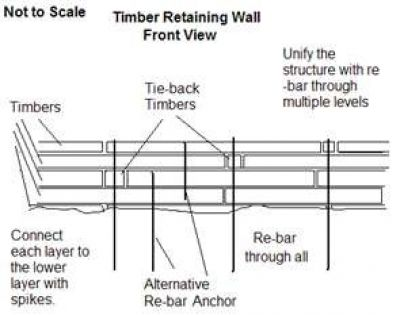 15 Best Pressure Treated Timber Retaining Wall Images On Pinterest