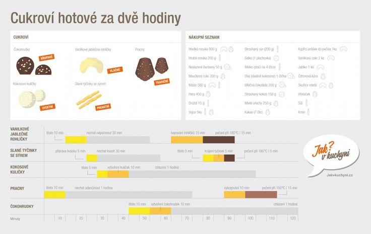 Pět druhů cukroví za dvě hodiny! Stačí jeden velký nákup, odpoledne v kuchyni a máte napečeno.