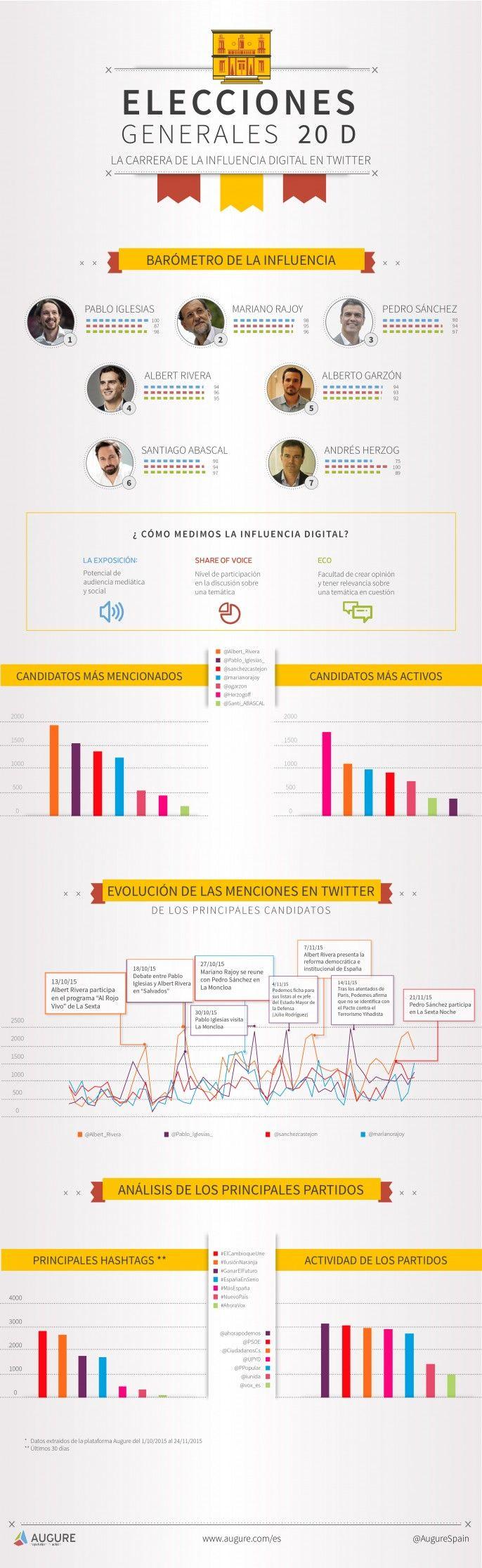 Elecciones generales en España 2015: influencia digital de sus candidatos