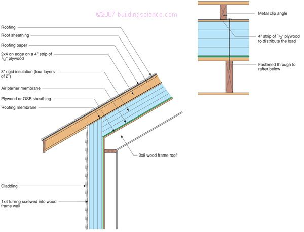 Bsd 102 Understanding Attic Ventilation Roof Cladding Roof Sheathing Membrane Roof