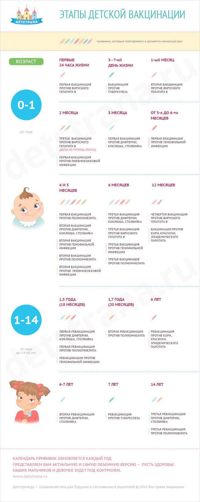 Календарь детских прививок от 0 до 14 лет
