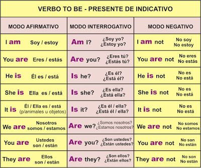 Verbo TO BE – Ser o Estar | Aprender Inglés Fácil