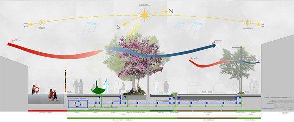 Fundamentos para projetar espaços públicos confortáveis
