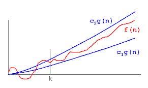 Asymptotic Notations | DAA | Design And Analysis Of Algorithm | Semester 4 | Notes | Regulation 2013 http://www.kprblog.in/cse/sem4/asymptotic-notations/