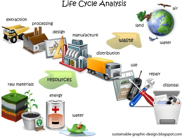 Life cycle assessment is also known as life cycle analysis or LCA  and can be used to assess the environmental impacts of a product's life a...