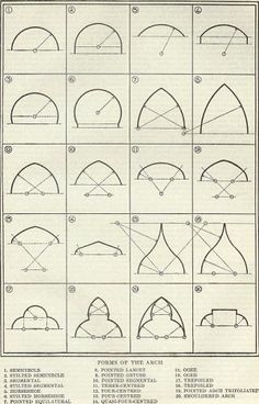 Arch proportions - image and description of the use of arch in architecture.
