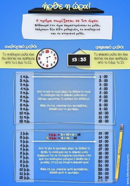 Αντιστοιχία ψηφιακής και αναλογικής ώρας - Ήρθε η ώρα!