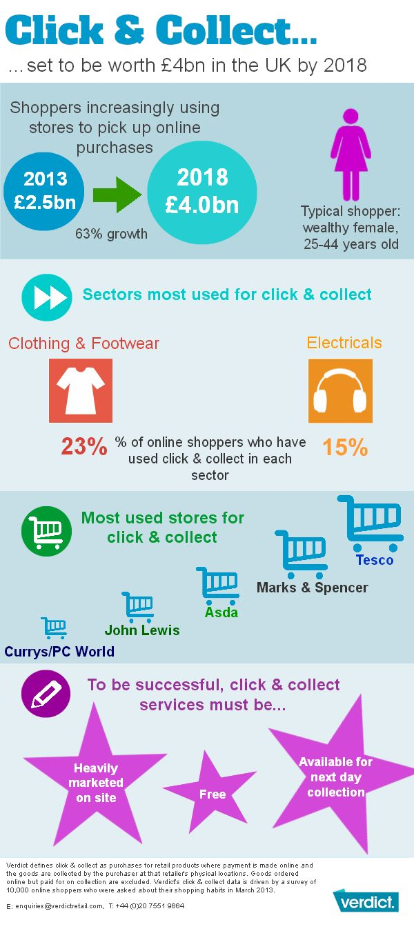 Click and Collect set to be worth £4bn in the UK by 2018 #squaredonline