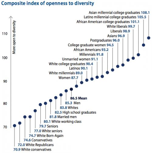 Americans Vary in their Openness to Diversity (click thru for analysis)