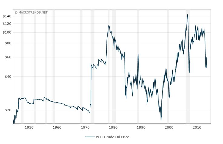 Interactive chart of historical monthly WTI crude oil prices per barrel back to 1948. Data is adjusted for inflation using the headline CPI and is shown by default on a logarithmic scale.