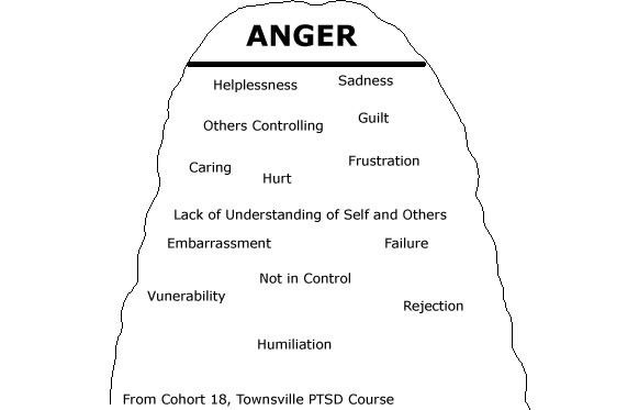personal goal anger management Group sessions, one on one and online anger management programs available   themselves and others, set personal goals, and work toward desired change.