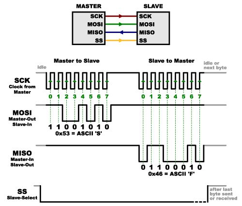 Two-way communication on multimaster I2C bus - Arduino