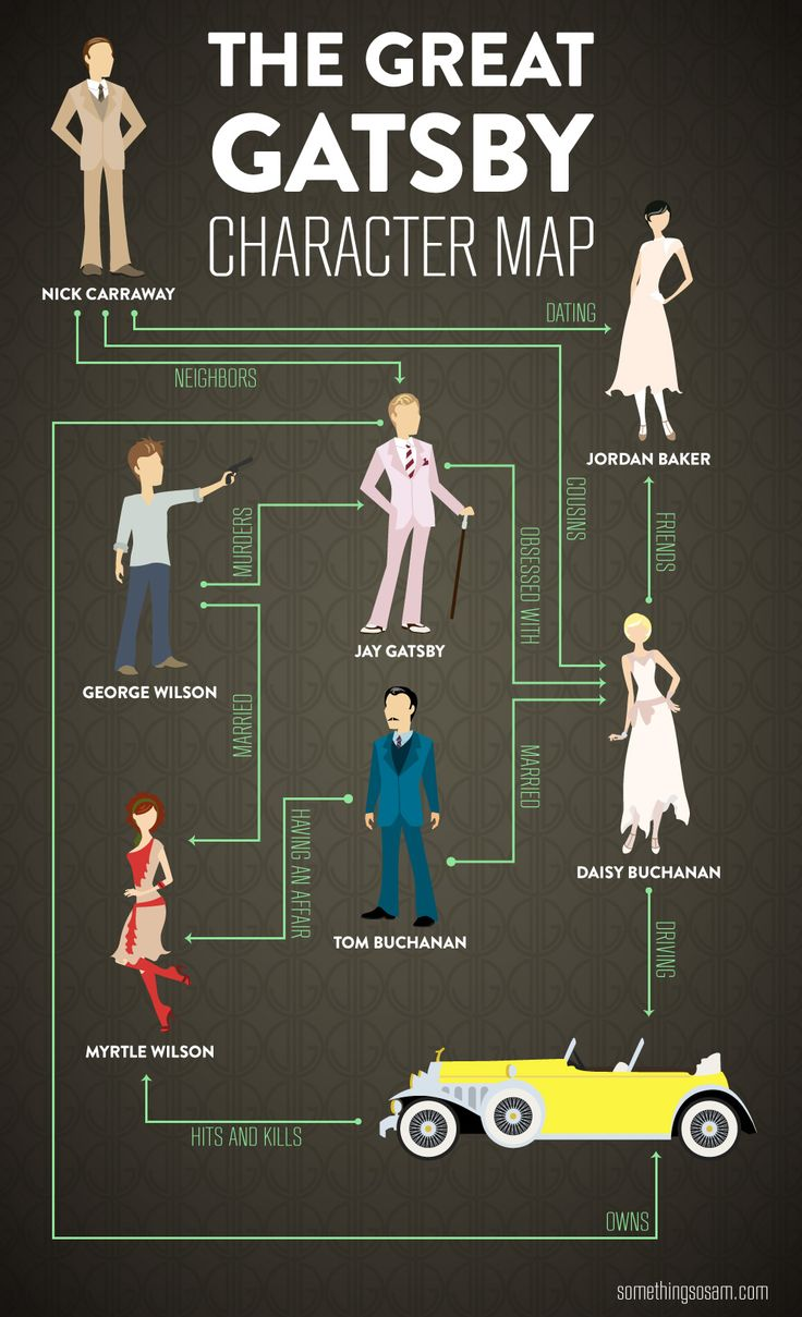 Spoiler alert. But really, who hasn't read The Great Gatsby…? Prints now available! http://society6.com/SoSam/The-Great-Gatsby-Character-Map_Print