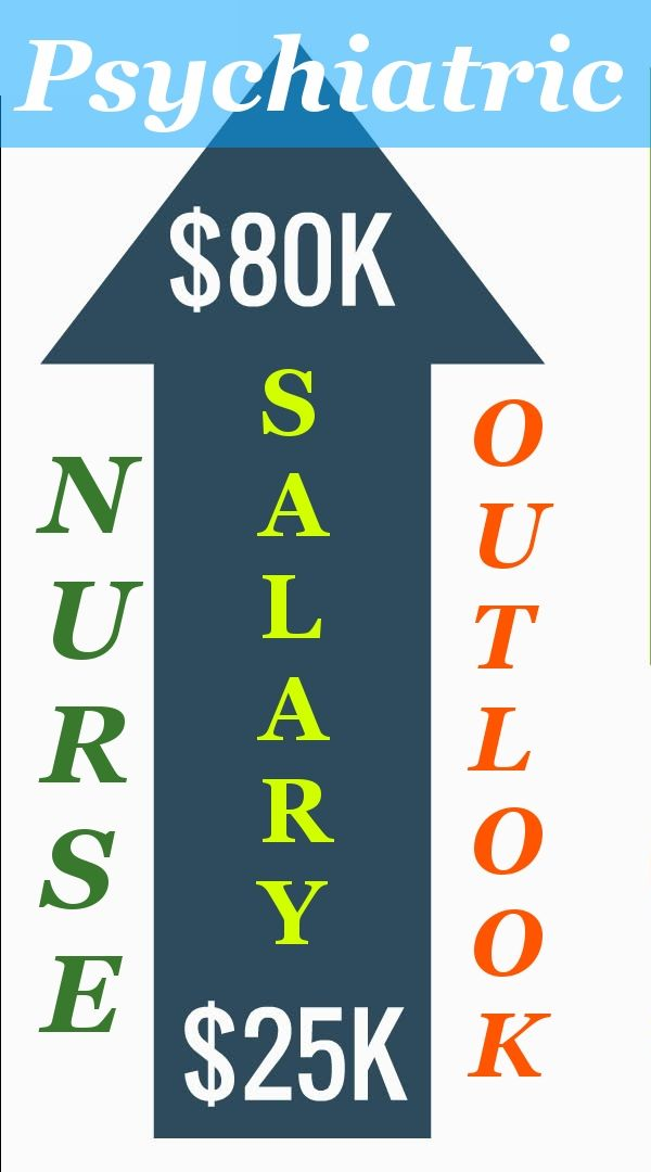 Read On Salaries And Job Descriptions Of Psychiatric Nurse
