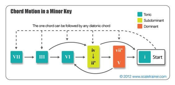 About Guitar Chord Diagrams And How To Read Them Guide
