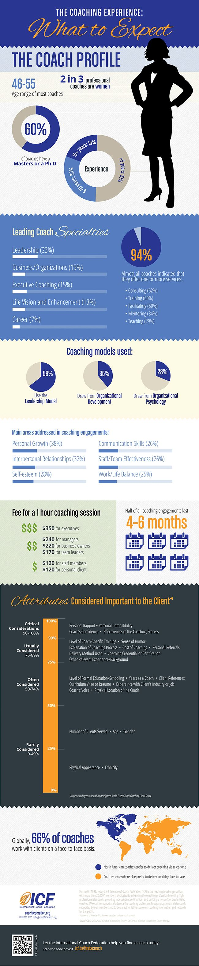 Coaching: What To Expect