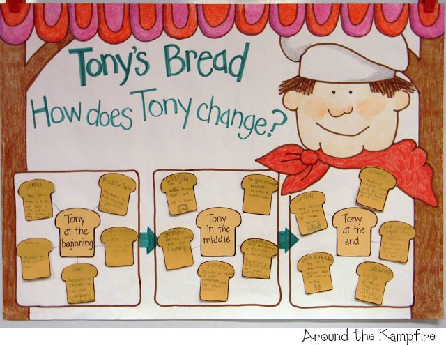 Teaching with Tomie dePaola Books Part 2: The Art Lesson & Tony's Bread   Around the Kampfire