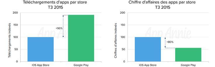 Le marché mondial des applications mobiles au 3e trim. 2015 - iOS et Google Play ont continué à montrer des modèles de croissance divergents au cours du 3ème trimestre 2015. Google Play a conforté son rang devant iOS en nombre de téléchargements grâce aux ...