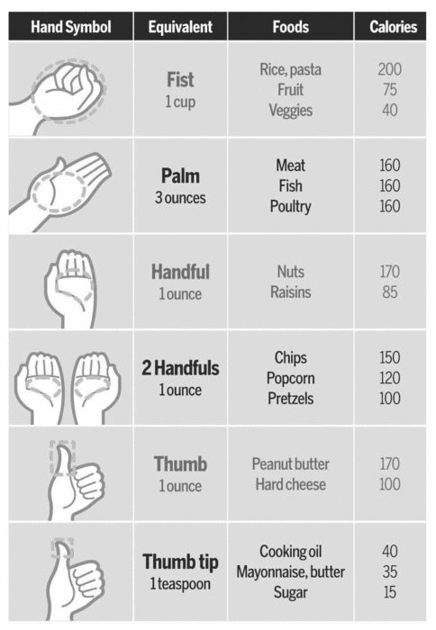 Handy portion guide ;) but i think there should be a difference between portion sizes for chicken and fish and red meat.