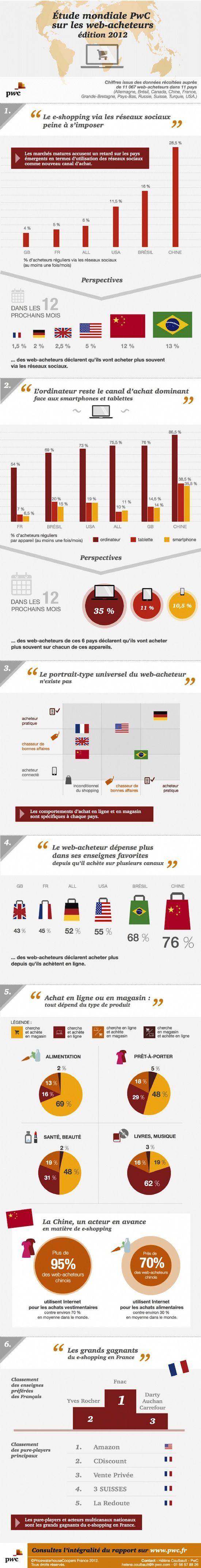 Le comportement des e-acheteurs dans le monde