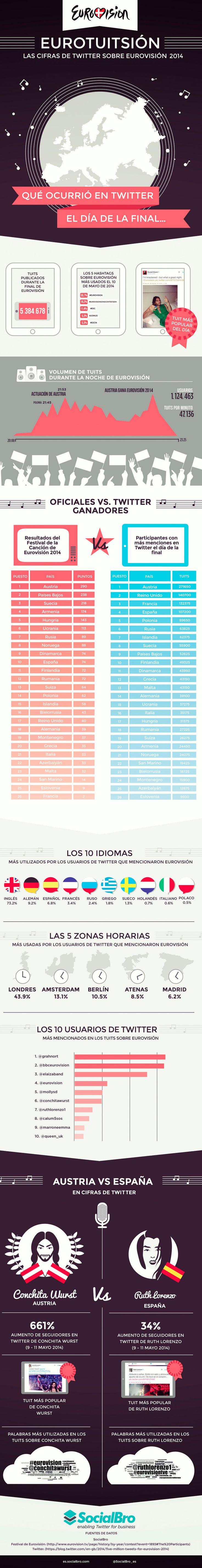 Las cifras de Twitter sobre Eurovisión 2014
