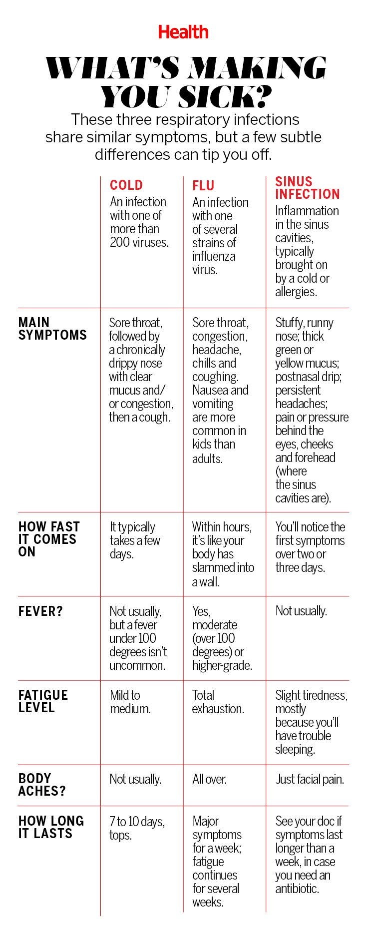 Is It a Cold, the Flu, or a Sinus Infection?Health