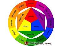 Λεβάντα = 5 μέρη ροζ (Pink)  + 1 μέρος μενεξεδί (Violet)  Ασημί (γκρί) = 1 μέρος μαύρο (Black)  + 1 μέρος μπλε (Blue)  Τυρκουάζ = 6 μέρη μπλ...