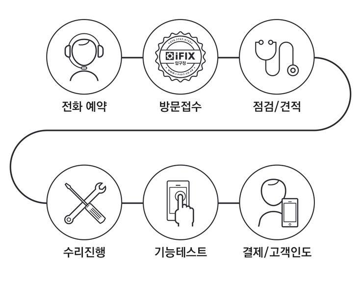 아이픽스 압구정점 아이폰 수리센터  전화 예약 절차
