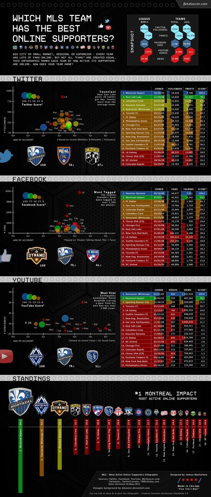 "Which Major League Soccer (MLS) Team Has the Best Online Supporters?  Big city or small market, original or expansion - every team has lots of fans online. But not all ""fans"" are created equal. This infographic ranks"