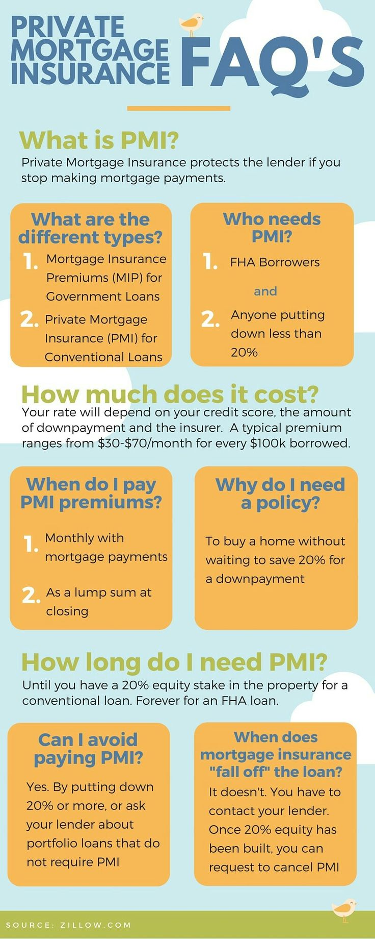 Private Mortgage Insurance (PMI) FAQs
