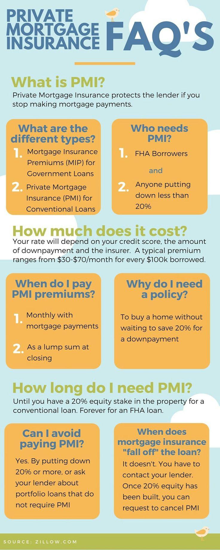 Private Mortgage Insurance (PMI) FAQs