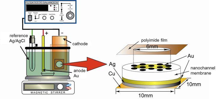 Magnetoresistance of Nanowires Electrodeposited into Anodized Aluminum Oxide Nanochannels   InTechOpen