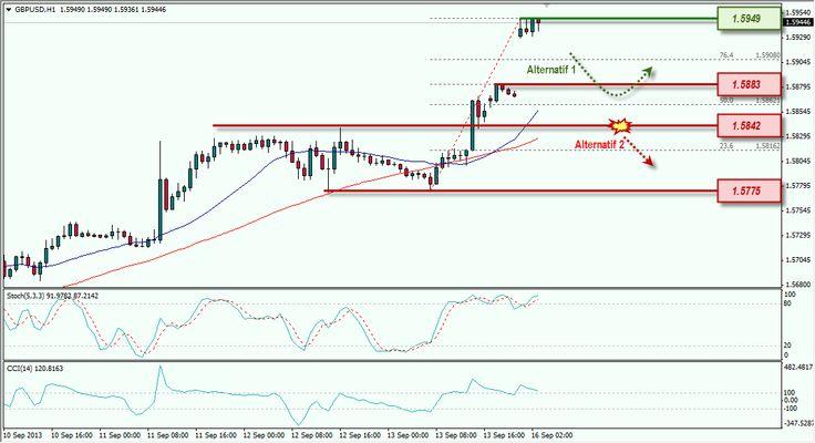 GBP/USD Uji Resistance, Waspadai Koreksi | Info Seputar Trading