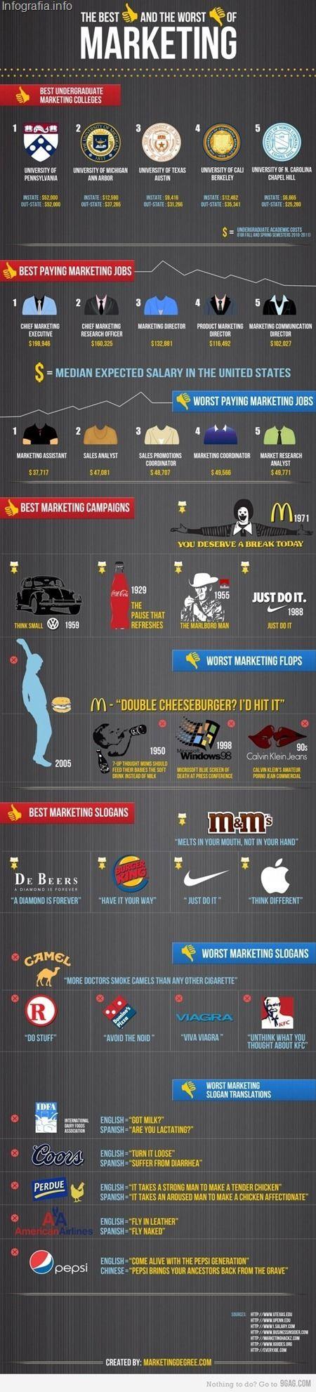 #marketing #infographics
