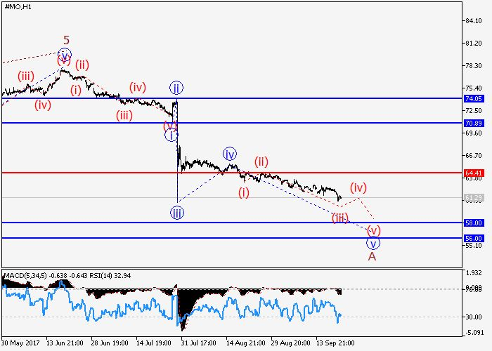 Altria Group Inc.: wave analysis 22 September 2017, 09:05 Free Forex Signals