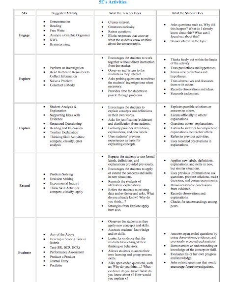 5e summary chart structuring a science lesson for 5 e model lesson plan template