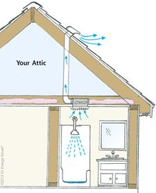 47 best images about attic ventilation insulation on for Bathroom venting into attic