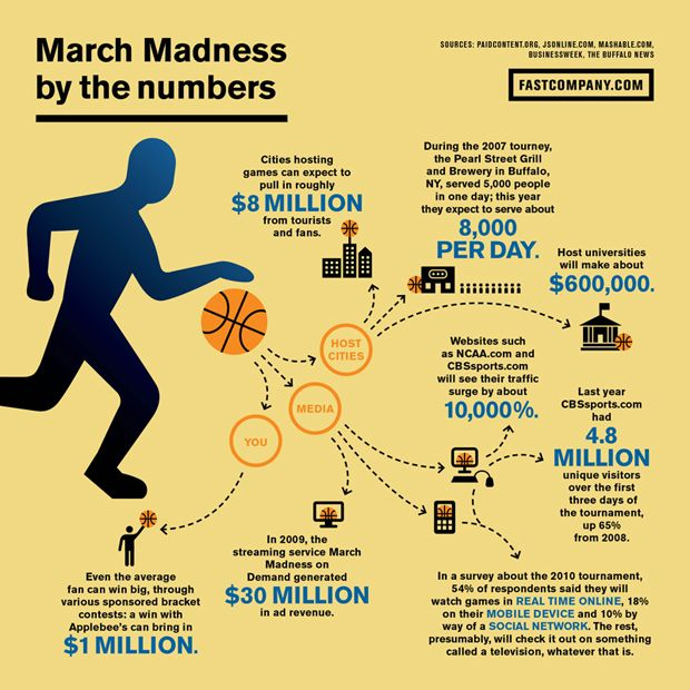 105 best march madness activities images on pinterest march the financial impact of march madness reheart Choice Image
