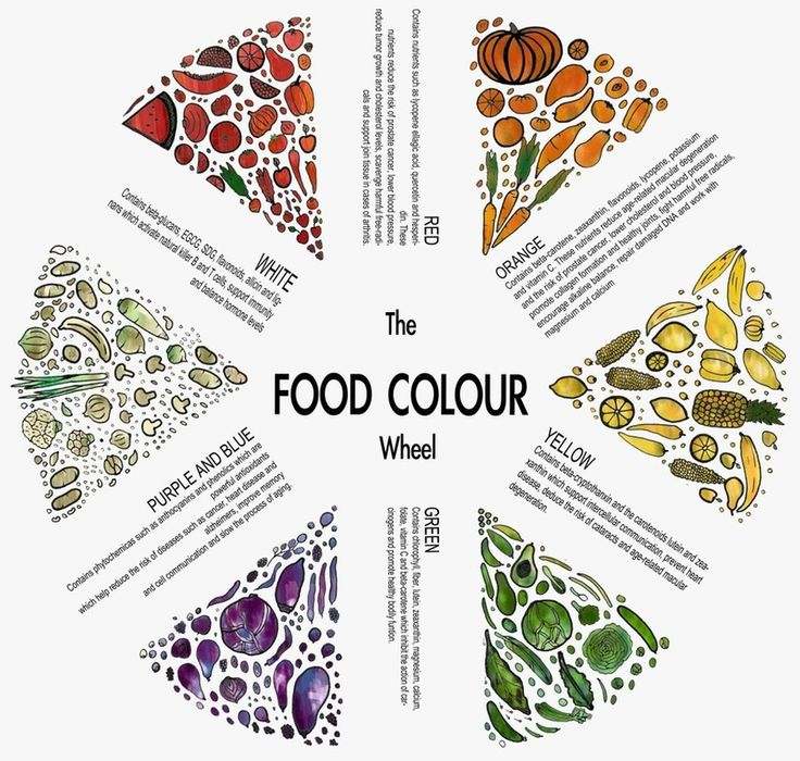 A New Take On A Colour Wheel. This Is A Great Way To See