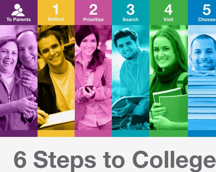 Finding the Right College when you have ADHD ~ Shire Pharmaceuticals PDF