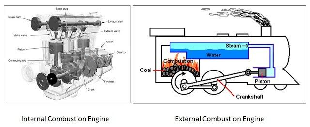 Industrial engineering & design: Different Types of Engine