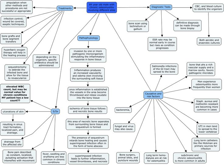 The  Best Concept Map Nursing Ideas On   Cardiac