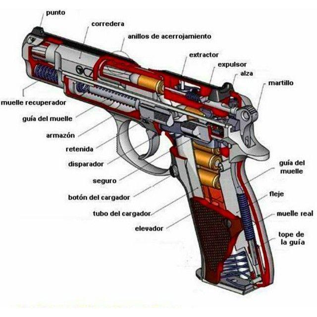 Partes de una pistola semiautom tica 9mm parabellum - Pistolas para lacar ...