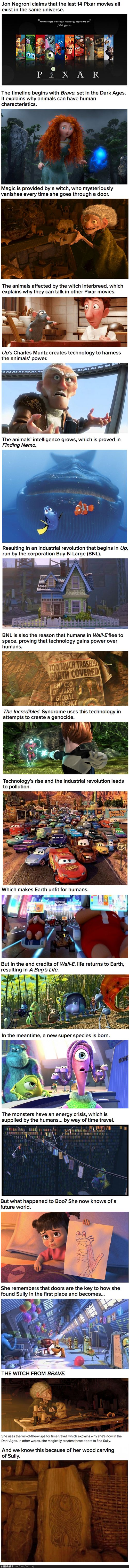 Mind.....Blown....Pixar movies all in one universe
